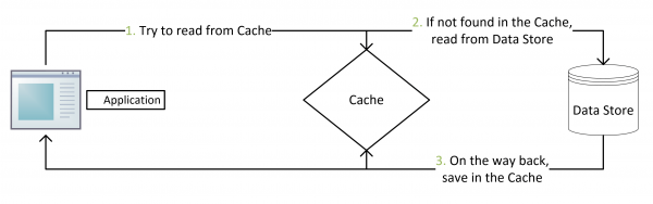 Consistency between Redis Cache and SQL Database