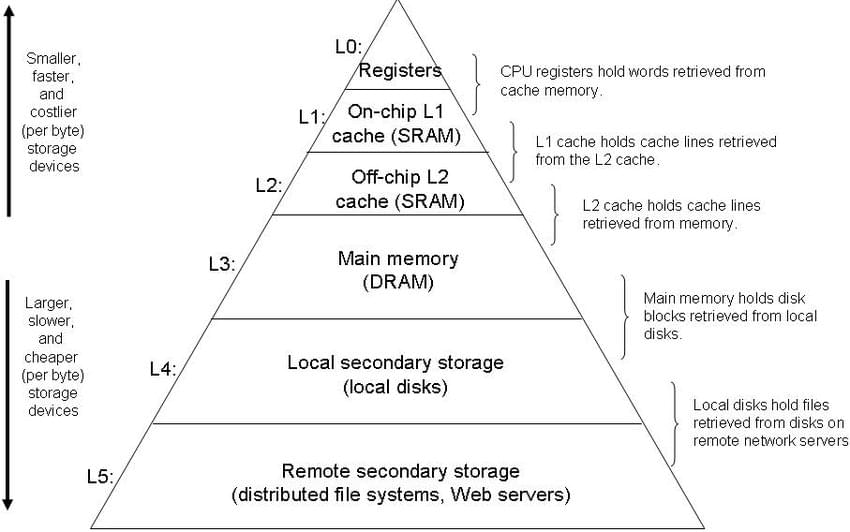 Understanding How Is Data Stored In Rdbms